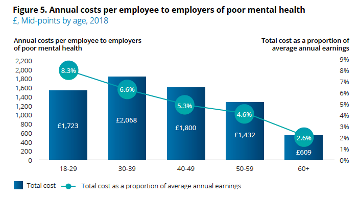 The cost of poor mental health by age