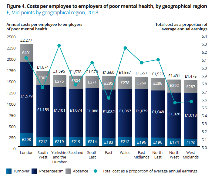 The cost of mental health issues in the workplace