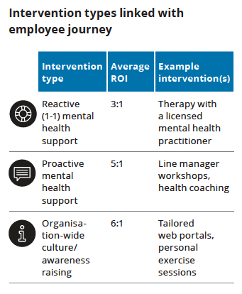 The return on investment for various types of mental health in the workplace support